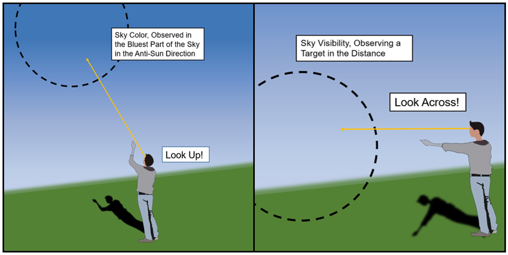 Diagram showing where to look for sky color and sky visibility observations